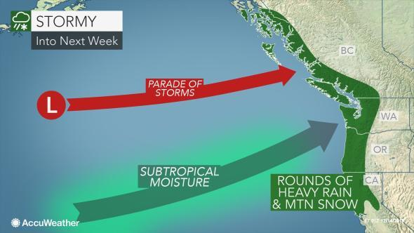 Rain, wind, mountain snow and rough surf will take aim at the Northwest and California at the end of the weekend as the barrage of Pacific storms continues.