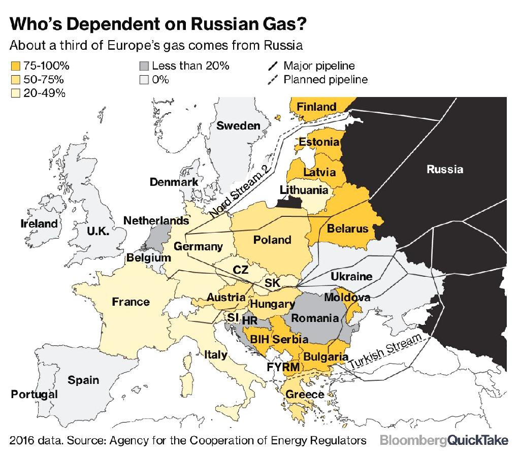 """Echoing previous threats about German support for the Nord Stream 2 pipeline, Trump said he's looking at sanctions to block the project he's warned would leave Berlin """"captive"""" to Moscow.  The U.S. also hopes to export its own liquefied natural gas to Germany."""